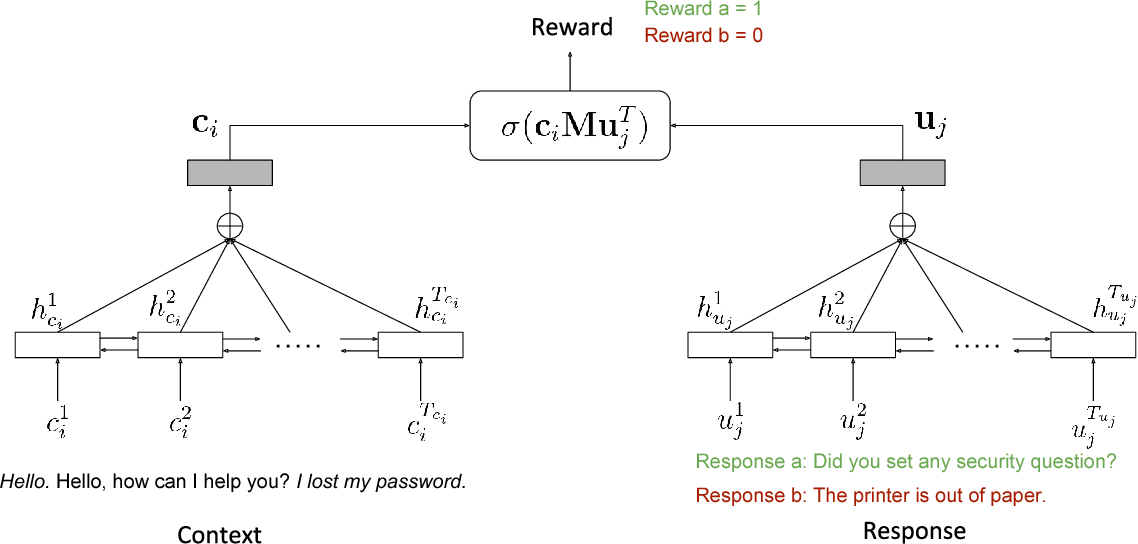 Figure 3 for Customized Nonlinear Bandits for Online Response Selection in Neural Conversation Models