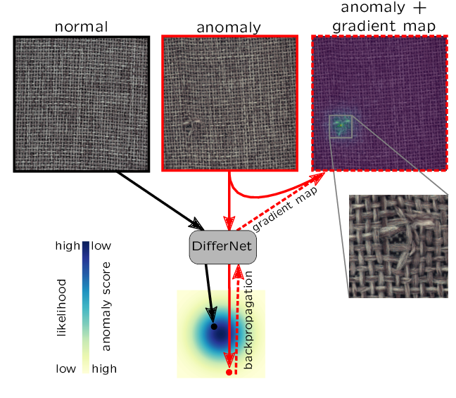 Figure 1 for Same Same But DifferNet: Semi-Supervised Defect Detection with Normalizing Flows