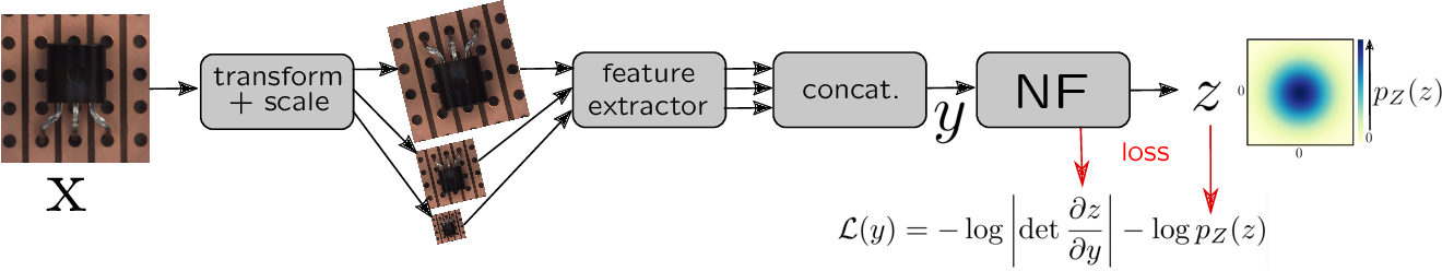 Figure 3 for Same Same But DifferNet: Semi-Supervised Defect Detection with Normalizing Flows