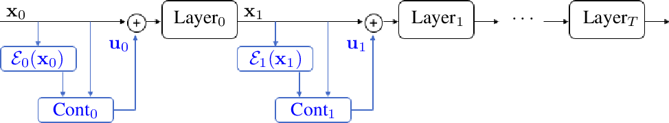 Figure 1 for Towards Robust Neural Networks via Close-loop Control