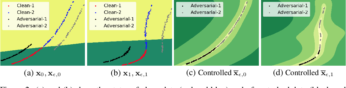 Figure 3 for Towards Robust Neural Networks via Close-loop Control