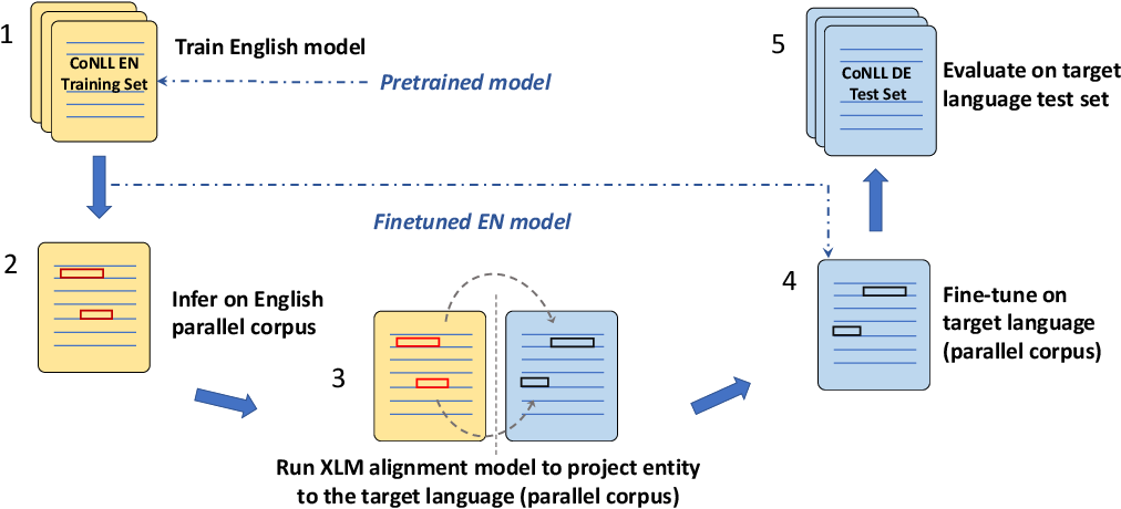 Figure 3 for Cross-Lingual Named Entity Recognition Using Parallel Corpus: A New Approach Using XLM-RoBERTa Alignment