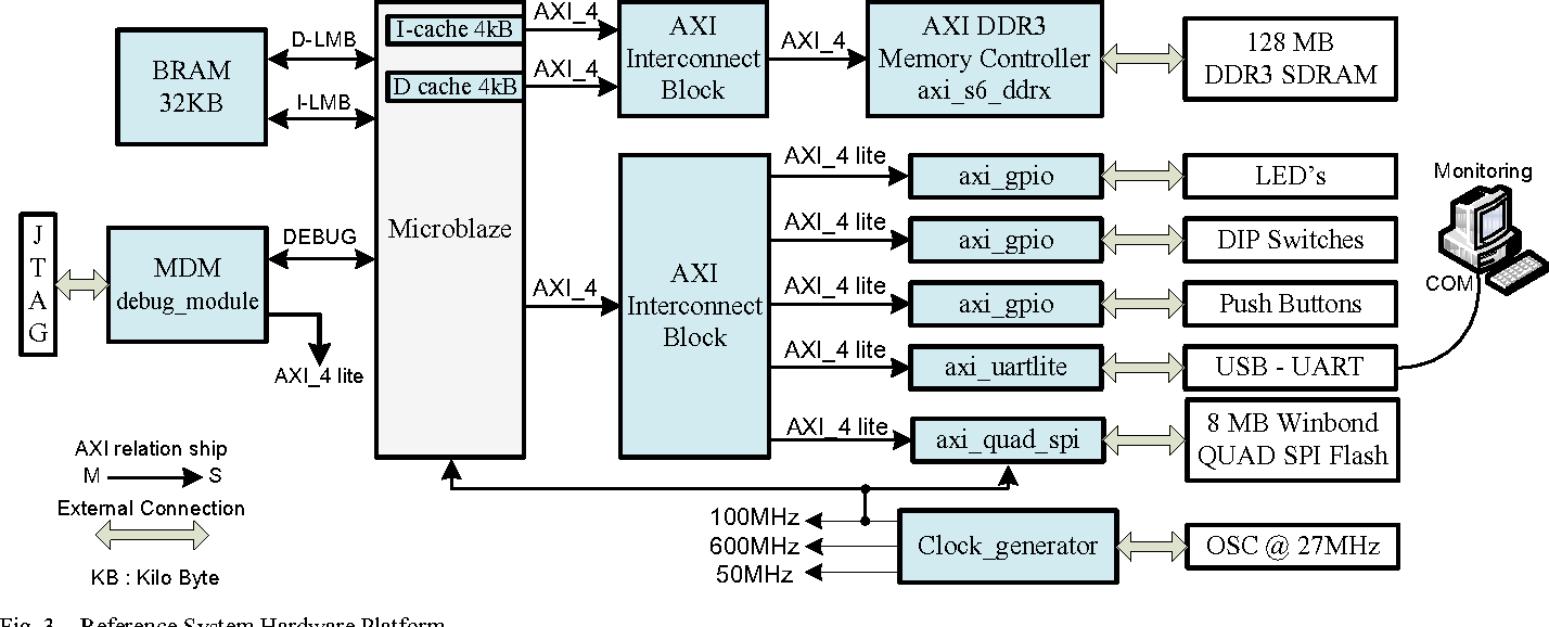 PDF] Optimizing the use of an SPI Flash PROM in Microblaze-Based
