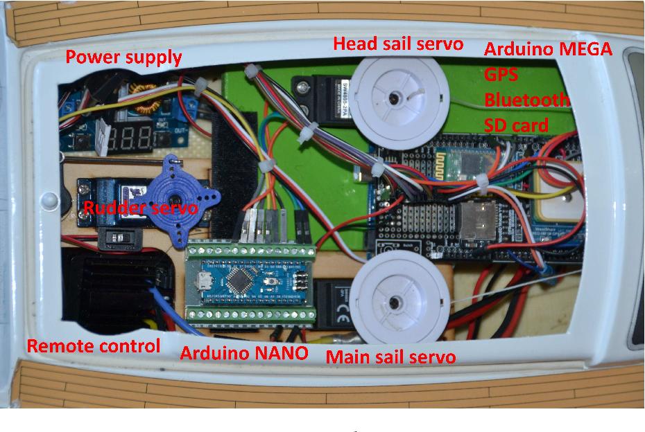 PDF] Model based Design of a Sailboat Autopilot - Semantic Scholar
