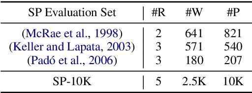 Figure 1 for SP-10K: A Large-scale Evaluation Set for Selectional Preference Acquisition