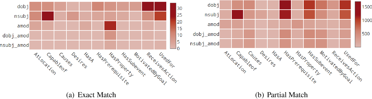 Figure 4 for SP-10K: A Large-scale Evaluation Set for Selectional Preference Acquisition