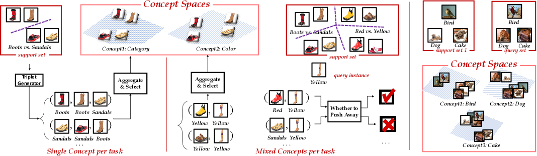 Figure 3 for Contextualizing Multiple Tasks via Learning to Decompose