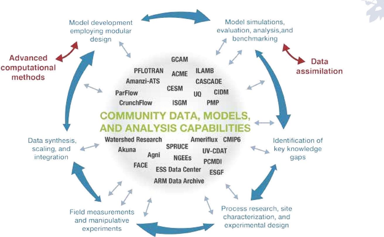 Figure C 3 from 2016 International Land Model Benchmarking (ILAMB