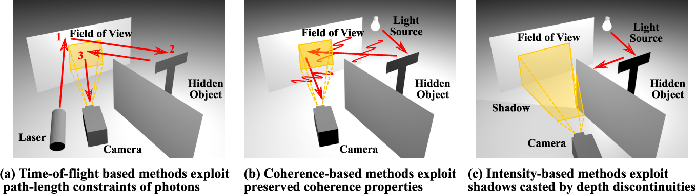 Figure 2 for Recent Advances in Imaging Around Corners