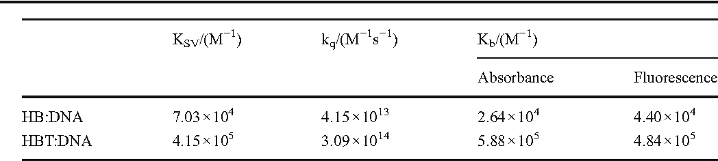 Table 1 Stern–Volmer constants (KSV), Quenching rate constants (kq), Binding constant (Kb) calculated for the HB and HBT with DNA