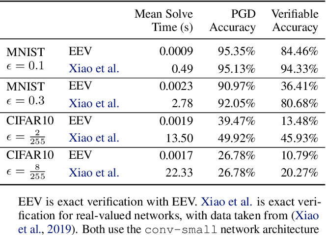 Figure 1 for Efficient Exact Verification of Binarized Neural Networks
