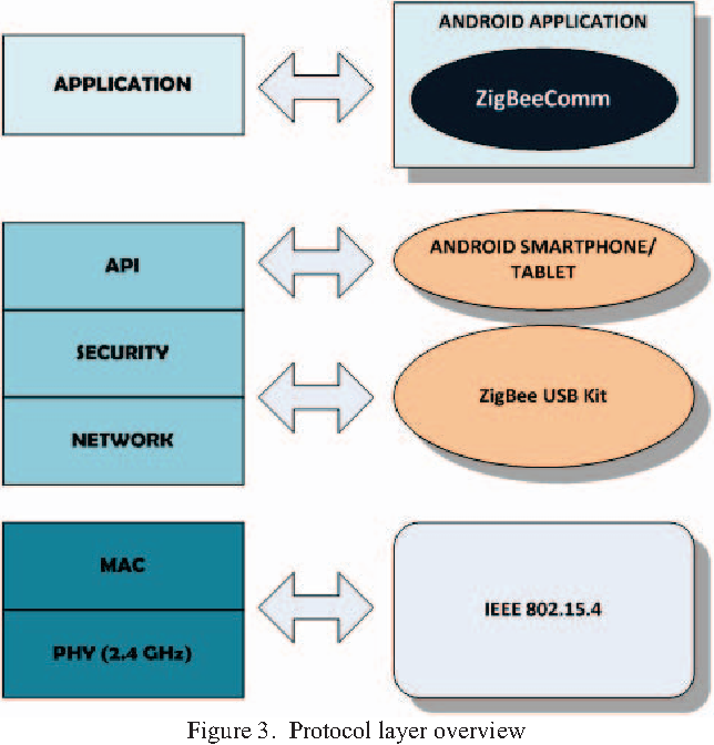 Android-Based P2P File Sharing over ZigBee Radios - Semantic