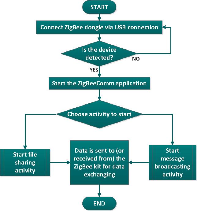 Android-Based P2P File Sharing over ZigBee Radios - Semantic