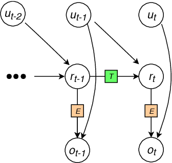 Figure 1 for Modeling neural dynamics during speech production using a state space variational autoencoder