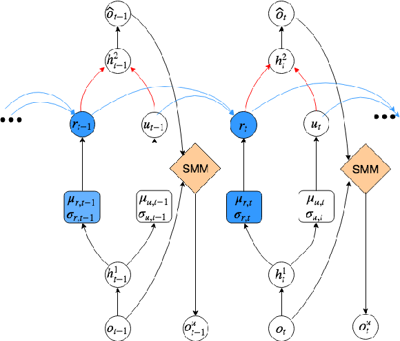 Figure 2 for Modeling neural dynamics during speech production using a state space variational autoencoder