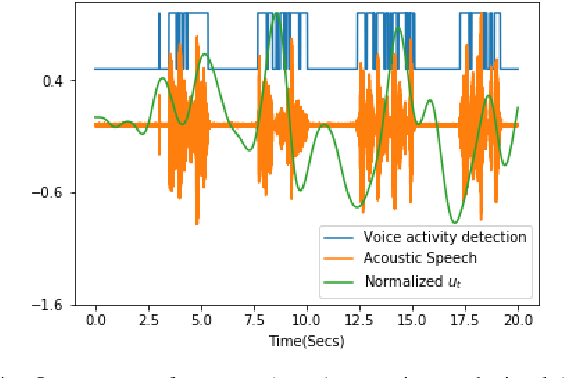 Figure 4 for Modeling neural dynamics during speech production using a state space variational autoencoder
