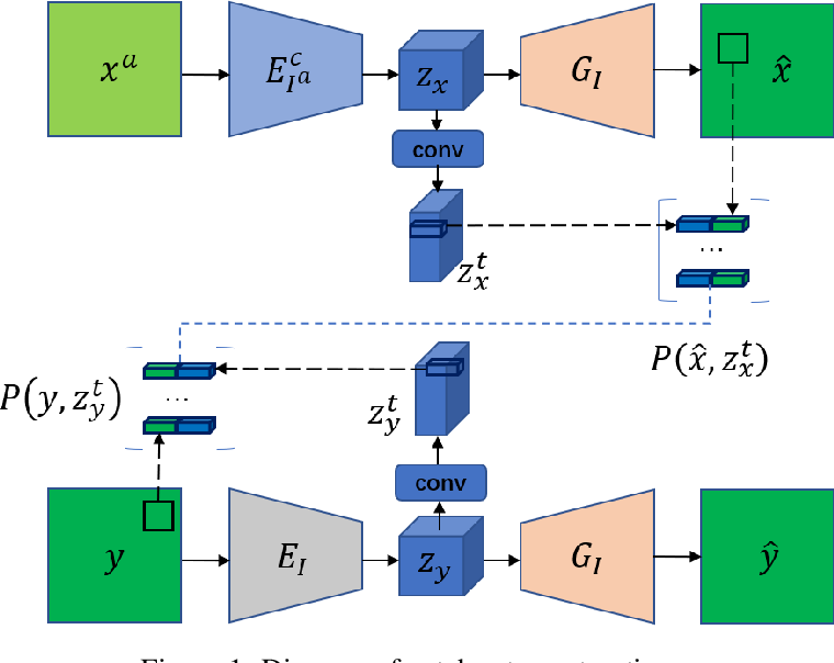 Figure 1 for Low-dimensional Manifold Constrained Disentanglement Network for Metal Artifact Reduction