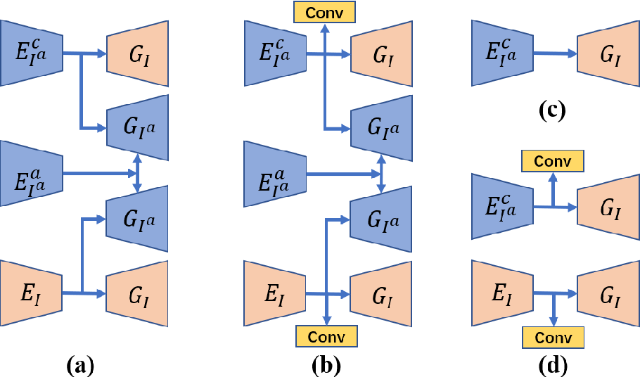 Figure 4 for Low-dimensional Manifold Constrained Disentanglement Network for Metal Artifact Reduction