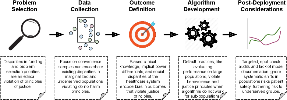Figure 1 for Ethical Machine Learning in Health Care