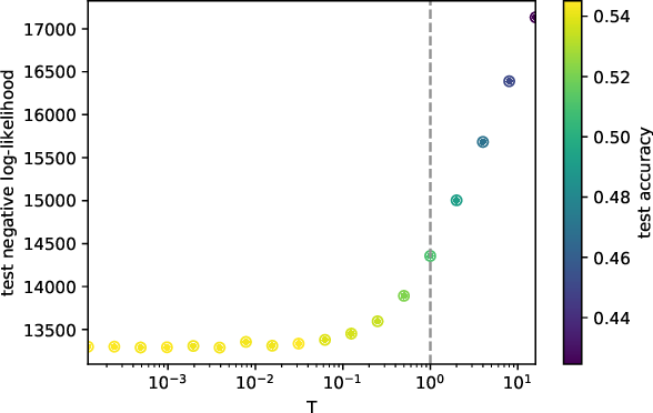 Figure 1 for Cold Posteriors and Aleatoric Uncertainty