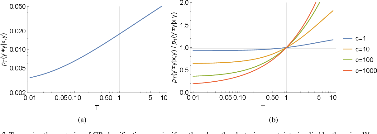 Figure 2 for Cold Posteriors and Aleatoric Uncertainty