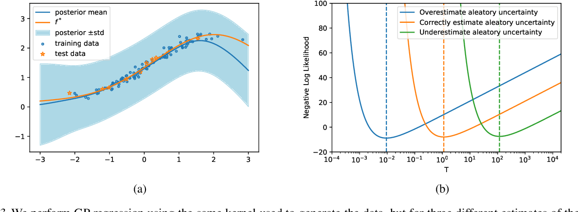 Figure 3 for Cold Posteriors and Aleatoric Uncertainty