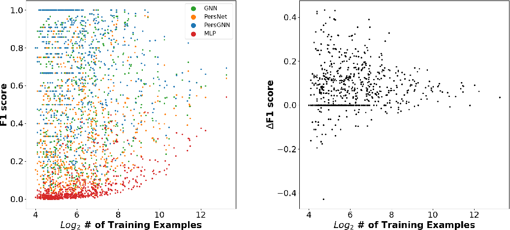 Figure 4 for PersGNN: Applying Topological Data Analysis and Geometric Deep Learning to Structure-Based Protein Function Prediction