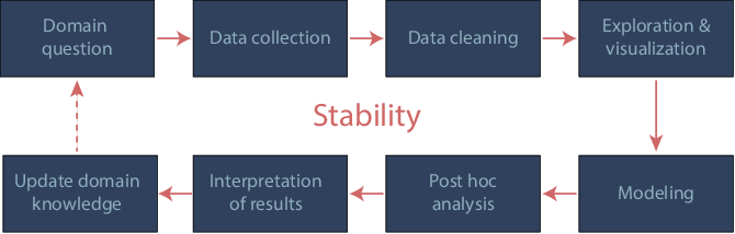 Figure 1 for Three principles of data science: predictability, computability, and stability (PCS)