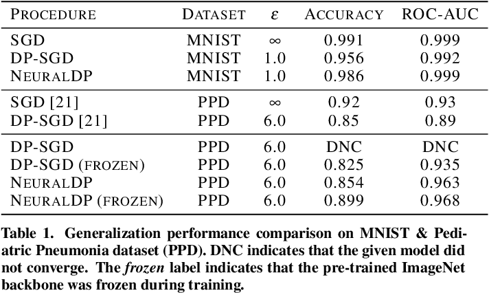 Figure 2 for NeuralDP Differentially private neural networks by design