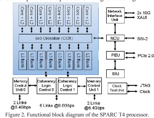 figure 2 from the 3 0ghz 64 thread sparc t4 processor semantic scholar engine block diagram functional block diagram of the sparc t4 processor