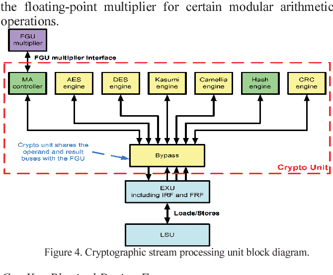 figure 4 from the 3 0ghz 64 thread sparc t4 processor semantic scholar network block diagram cryptographic stream processing unit block diagram