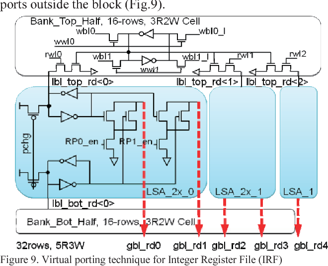figure 9 from the 3 0ghz 64 thread sparc t4 processor semantic scholar block diagram flow chart t4 1 block diagram #36