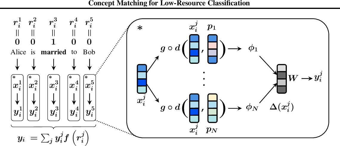 Figure 1 for Concept Matching for Low-Resource Classification