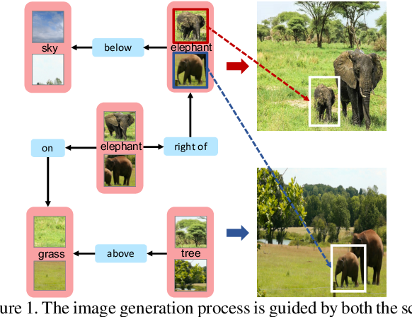 Figure 1 for PasteGAN: A Semi-Parametric Method to Generate Image from Scene Graph