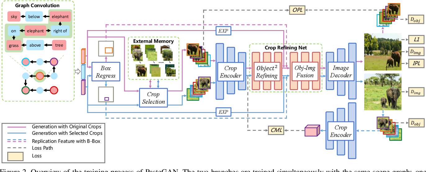 Figure 3 for PasteGAN: A Semi-Parametric Method to Generate Image from Scene Graph
