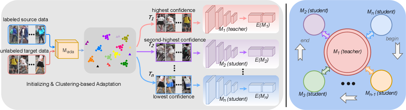 Figure 2 for Learning from Self-Discrepancy via Multiple Co-teaching for Cross-Domain Person Re-Identification