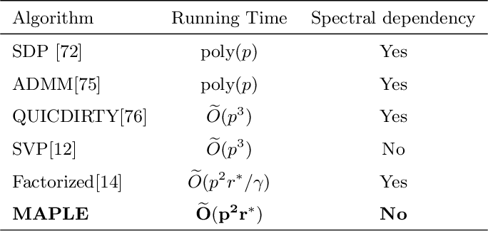 Figure 3 for Fast Low-Rank Matrix Estimation without the Condition Number