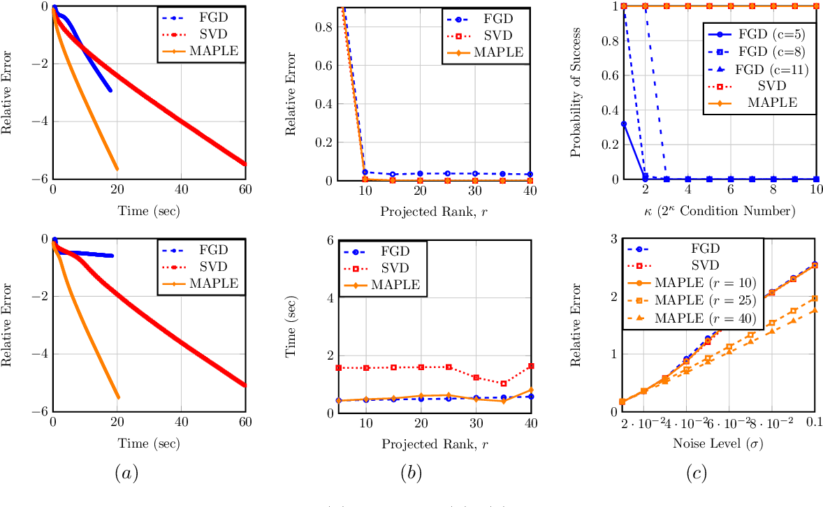 Figure 4 for Fast Low-Rank Matrix Estimation without the Condition Number