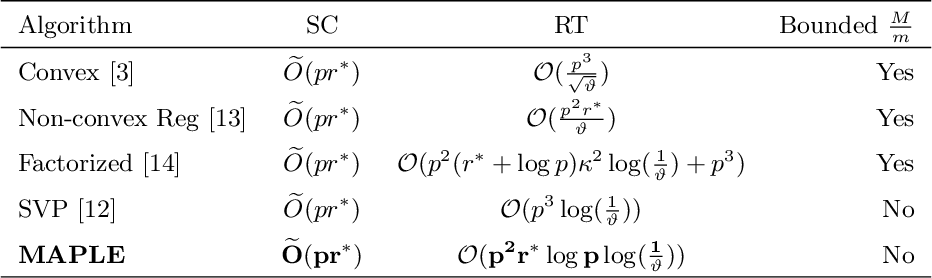 Figure 1 for Fast Low-Rank Matrix Estimation without the Condition Number