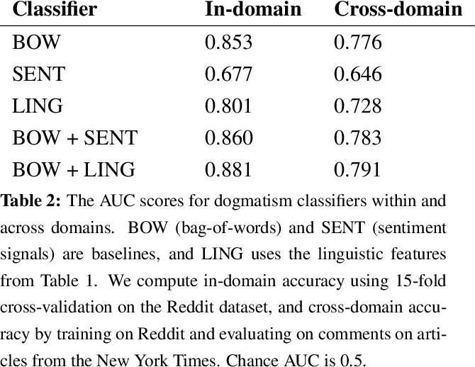 Figure 3 for Identifying Dogmatism in Social Media: Signals and Models