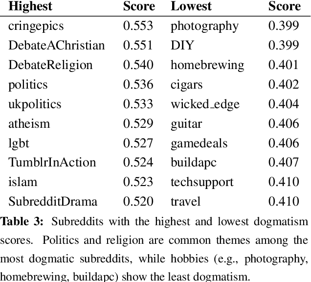 Figure 4 for Identifying Dogmatism in Social Media: Signals and Models
