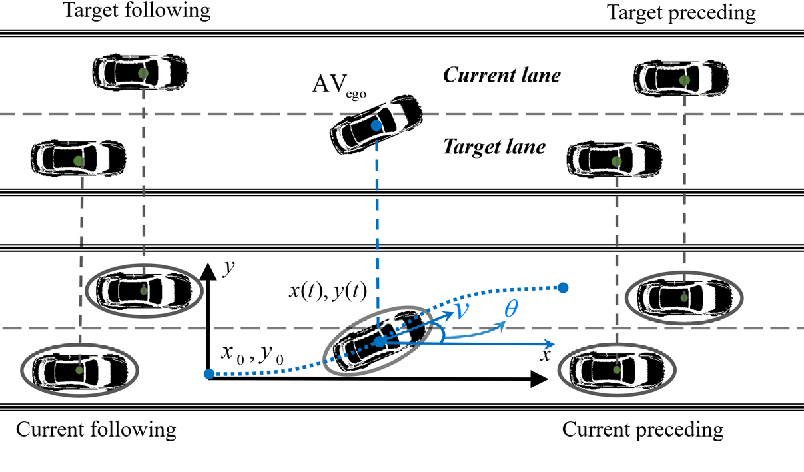 Figure 1 for Hierarchical automatic lane-changing motion planning: from self-optimum to local-optimum