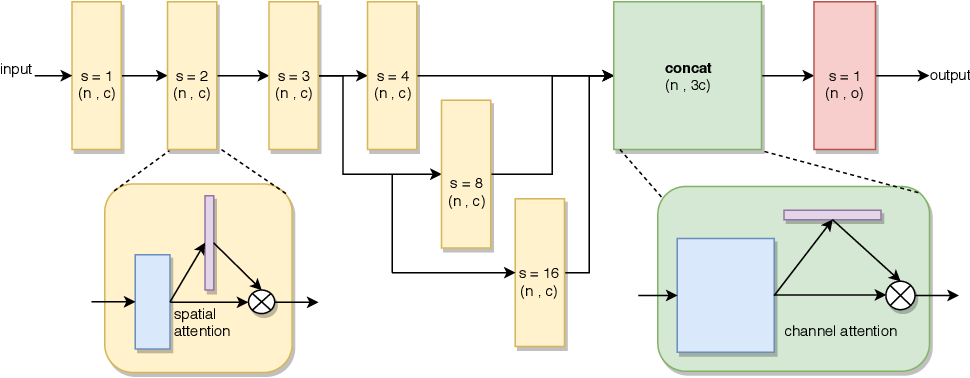 Figure 1 for Pointwise Attention-Based Atrous Convolutional Neural Networks