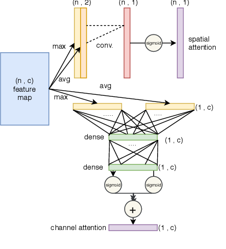 Figure 2 for Pointwise Attention-Based Atrous Convolutional Neural Networks