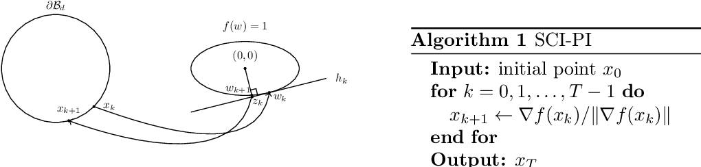 Figure 1 for Scale Invariant Power Iteration