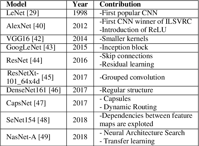 Figure 4 for Hardware and Software Optimizations for Accelerating Deep Neural Networks: Survey of Current Trends, Challenges, and the Road Ahead