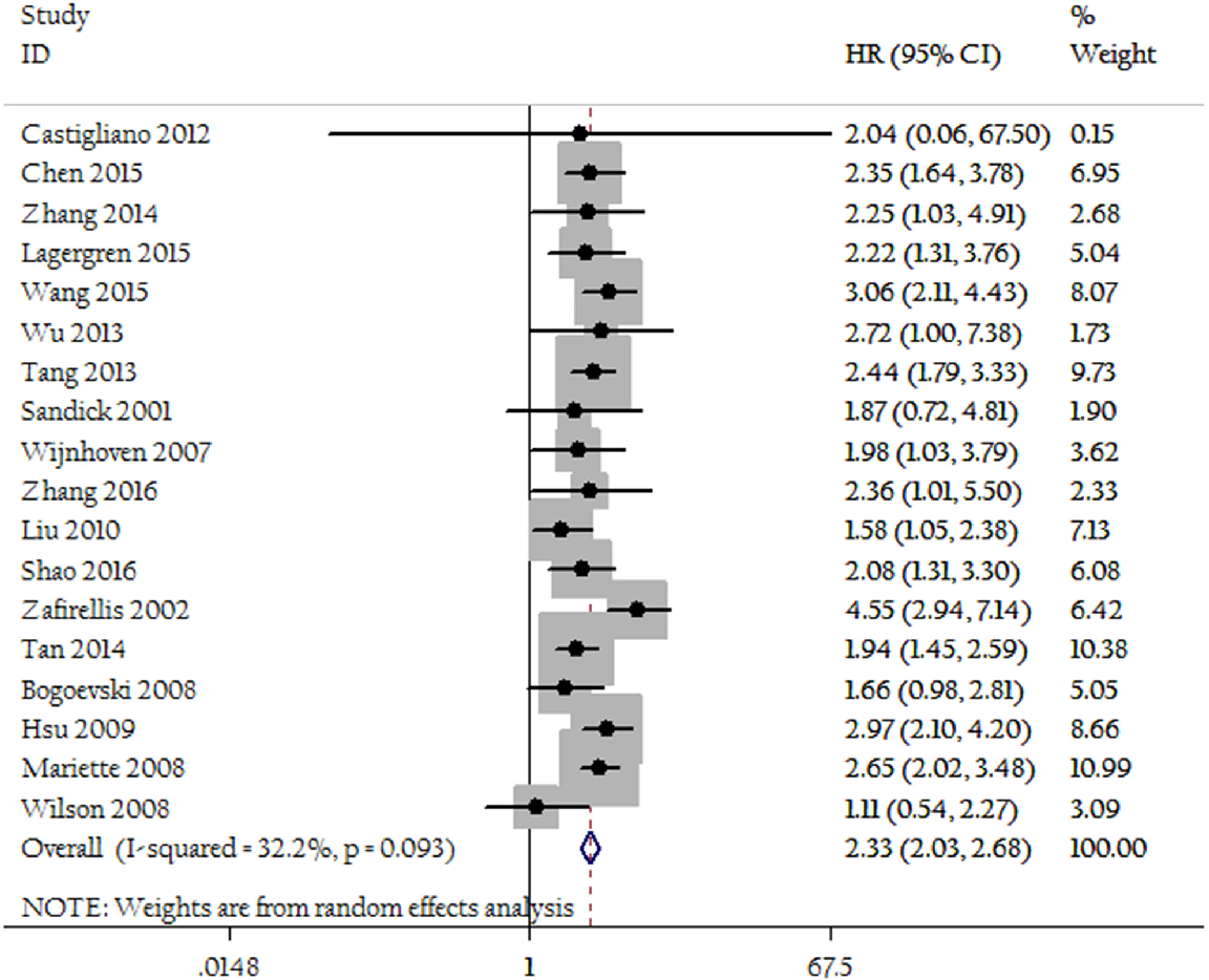 Figure 2: Forest plots show the association between LNR of 0.3 and overall survival.