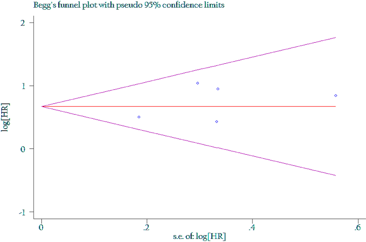 Figure 5: Funnel plot of the association between LNR of 0.5 and overall survival.