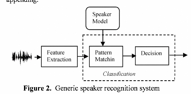 Effect of GSM speech coding on the performance of Speaker