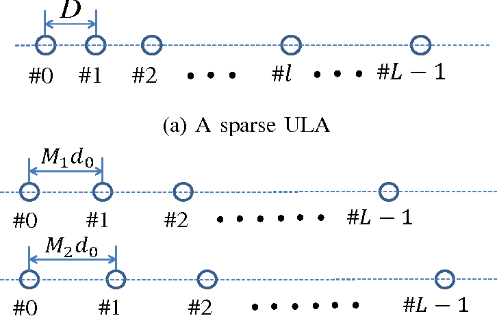DOA estimation exploiting a uniform linear array with multiple co